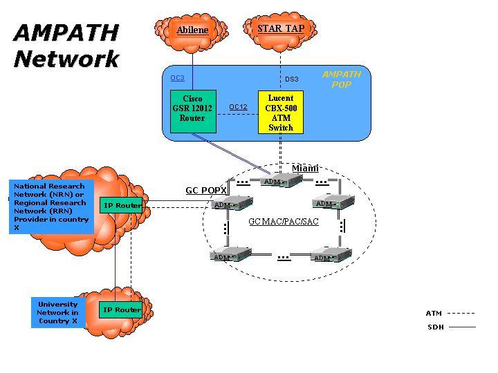 AMPATH - The Americas PATH Network